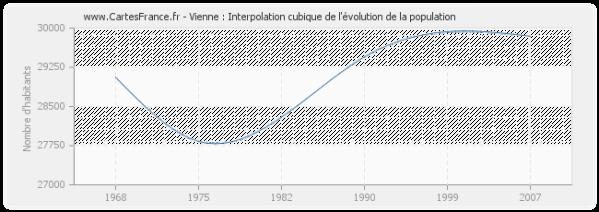 Vienne-evolution-population